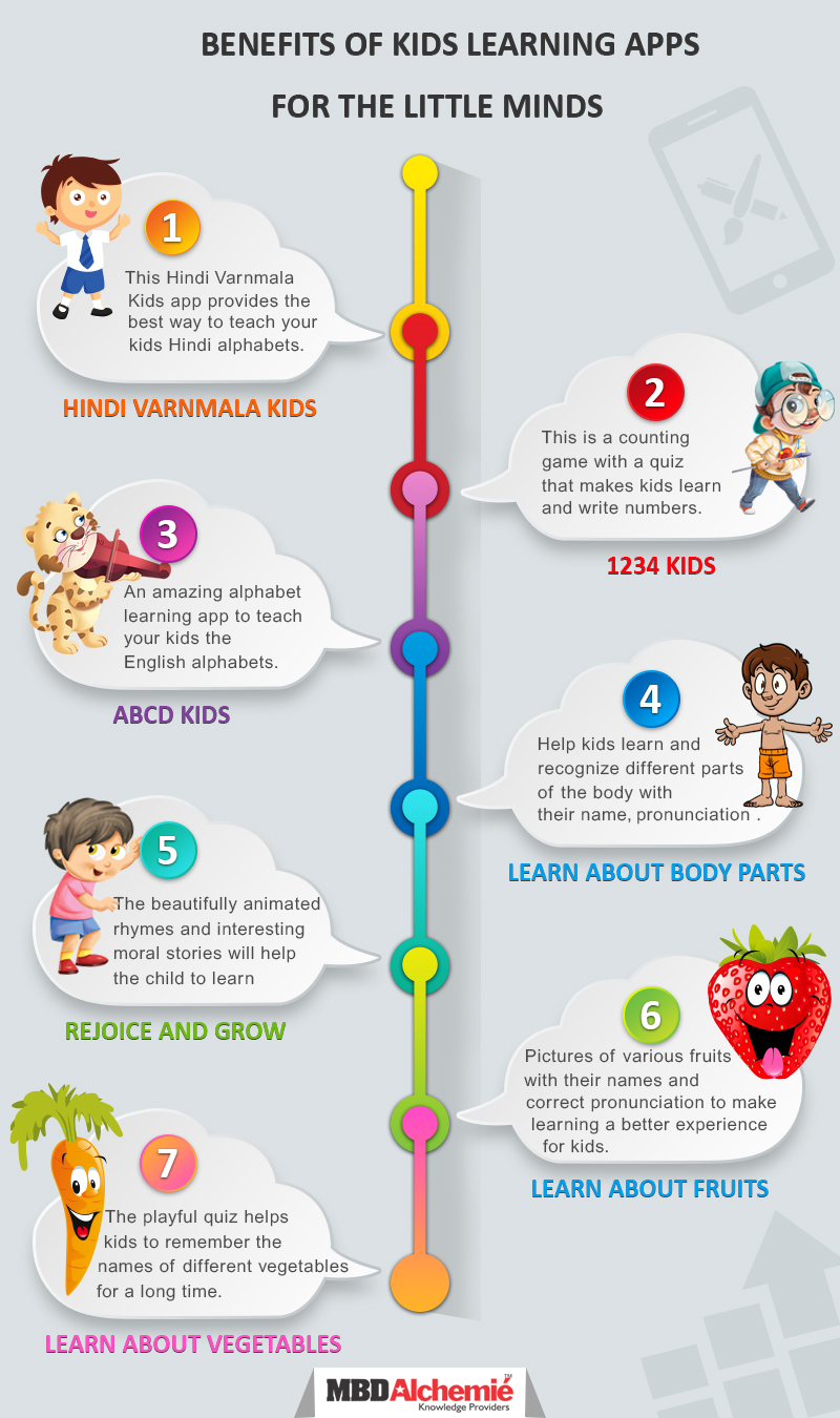 Benefits of Kids Learning Apps for the Little Minds – MBD